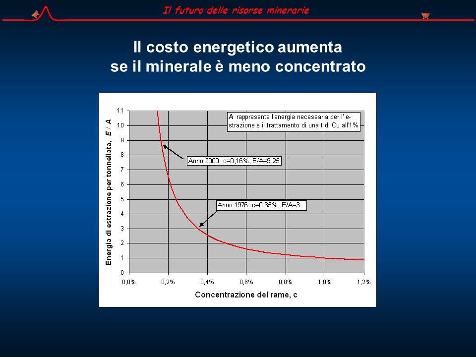 Per ottenere questo quantitativo dalla crosta (dove è presente con una concentrazione di circa 65 ppm) sarebbe necessario smuovere 250 miliardi di t di roccia.
