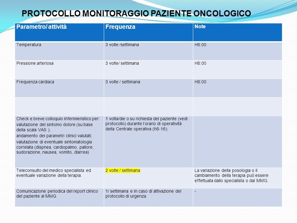 Parametro/ attivitàFrequenza Note Temperatura3 volte /settimanaH8:00 Pressione arteriosa3 volte/ settimanaH8:00 Frequenza cardiaca3 volte / settimanaH
