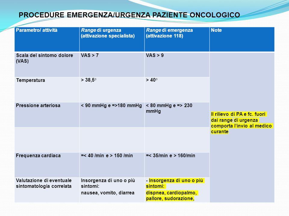 Parametro/ attivitàRange di urgenza (attivazione specialista) Range di emergenza (attivazione 118) Note Scala del sintomo dolore (VAS) VAS > 7VAS > 9