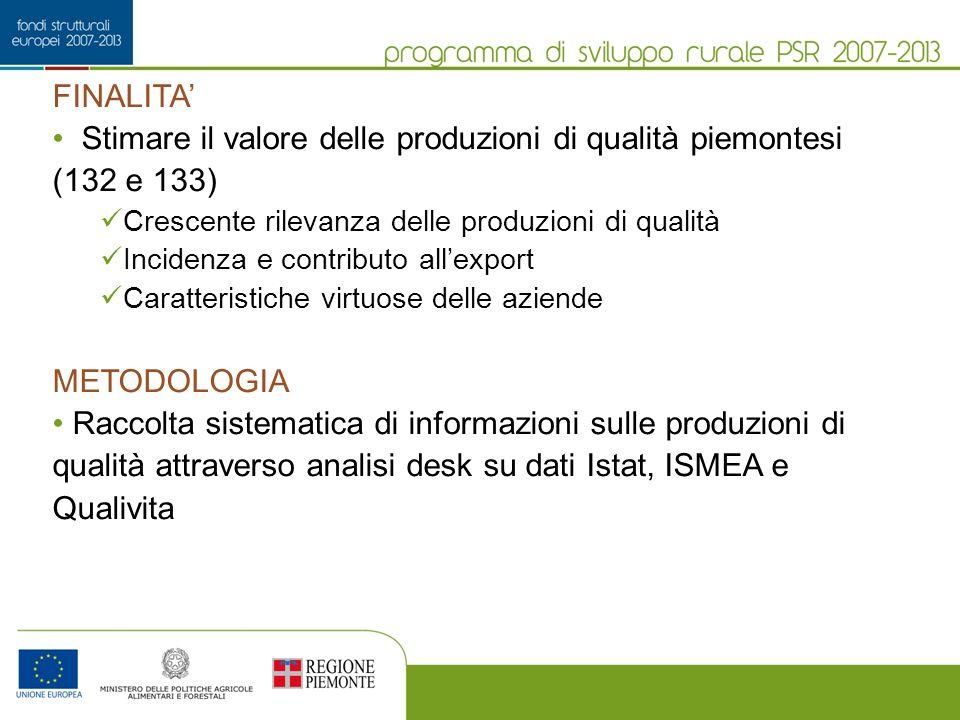 FINALITA Stimare il valore delle produzioni di qualità piemontesi (132 e 133) Crescente rilevanza delle produzioni di qualità Incidenza e contributo a