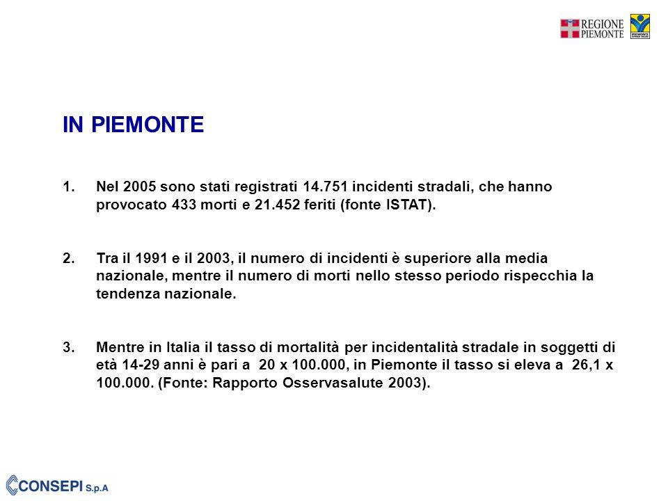 1.Nel 2005 sono stati registrati 14.751 incidenti stradali, che hanno provocato 433 morti e 21.452 feriti (fonte ISTAT).