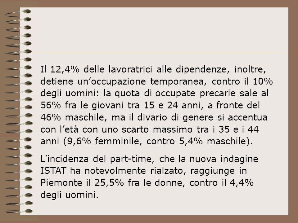 Il 12,4% delle lavoratrici alle dipendenze, inoltre, detiene unoccupazione temporanea, contro il 10% degli uomini: la quota di occupate precarie sale al 56% fra le giovani tra 15 e 24 anni, a fronte del 46% maschile, ma il divario di genere si accentua con letà con uno scarto massimo tra i 35 e i 44 anni (9,6% femminile, contro 5,4% maschile).