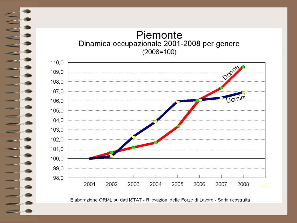 Come il grafico seguente ben evidenzia, secondo le stime ISTAT la crisi industriale ha colpito pesantemente le lavoratrici, con una flessione delle addette allindustria di quasi il 25% tra il 2002 e il 2004 (-52.000 unità).