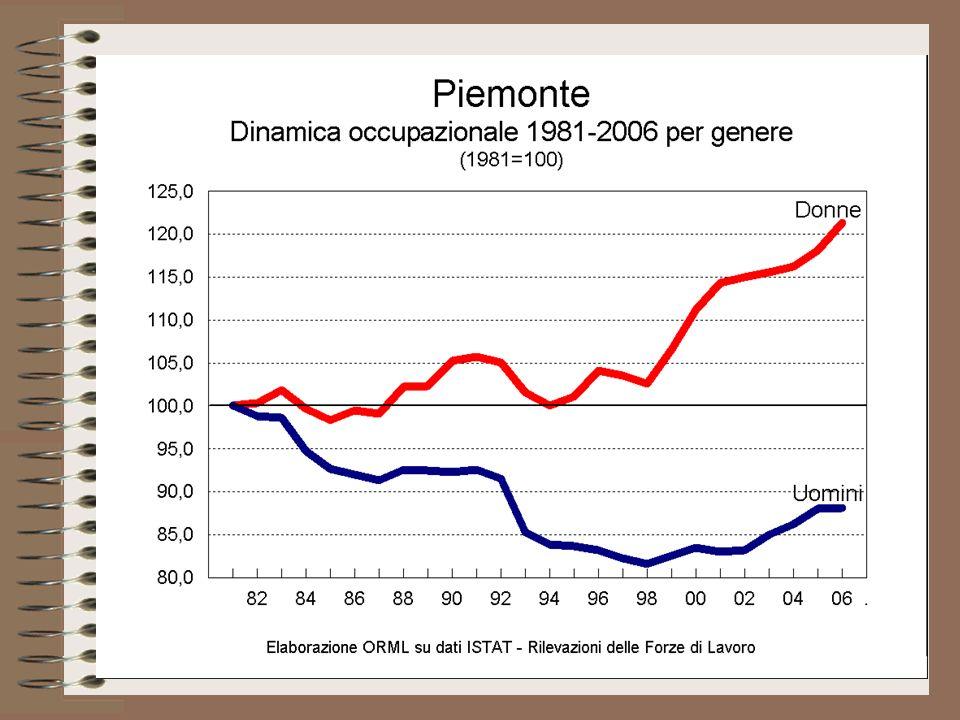 La presenza femminile fra gli occupati resta comunque minoritaria, anche se la loro quota è significativamente aumentata nel tempo.