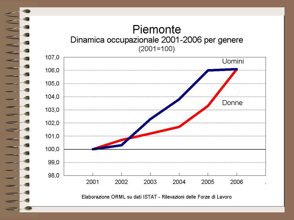 Il tasso di disoccupazione è sensibilmente diminuito in Piemonte negli ultimi 15 anni, ma anche il divario di genere si è ridotto: da un massimo di 1:2,3 nel 1999 è sceso nel 2006 a 1:1,6, cioè 3,2% per gli uomini contro 5,1% per le donne.