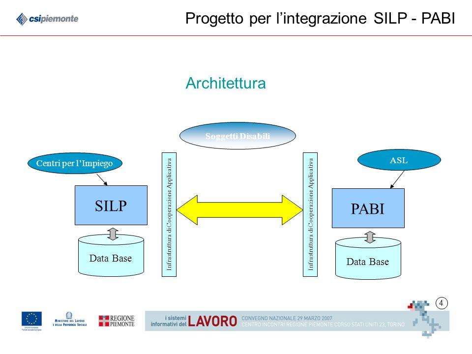 4 Progetto per lintegrazione SILP - PABI SILP PABI Infrastruttura di Cooperazione Applicativa Data Base ASL Centri per lImpiego Soggetti Disabili Arch