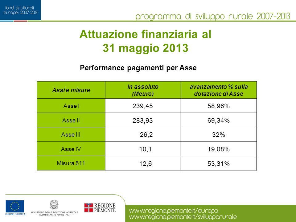 Attuazione finanziaria al 31 maggio 2013 Assi e misure in assoluto (Meuro) avanzamento % sulla dotazione di Asse Asse I 239,4558,96% Asse II 283,9369,34% Asse III 26,232% Asse IV 10,119,08% Misura 511 12,653,31% Performance pagamenti per Asse