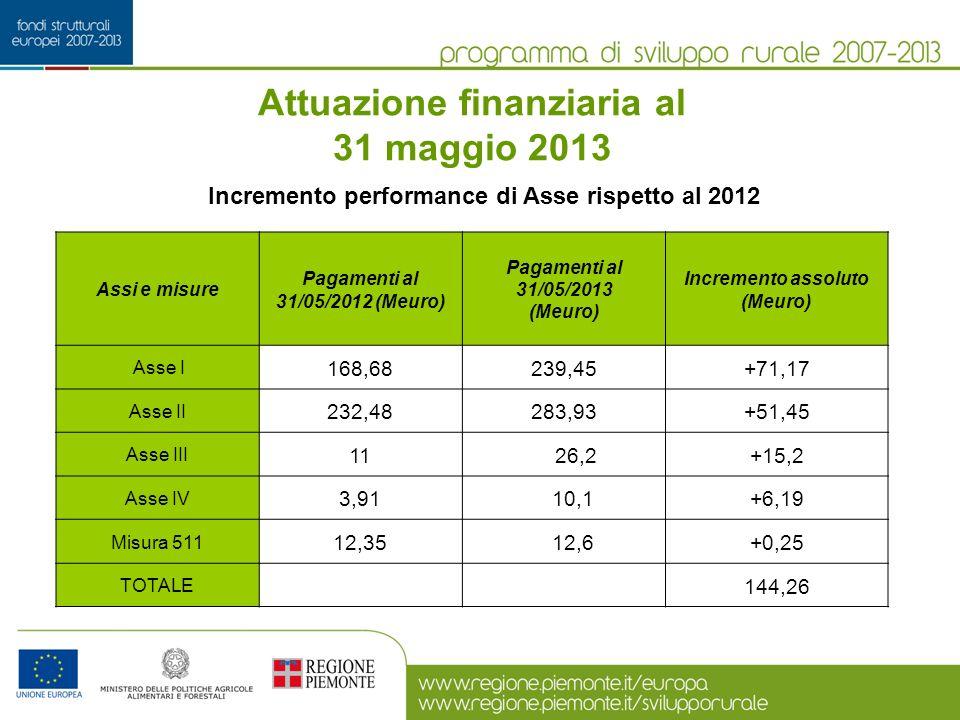 Attuazione finanziaria al 31 maggio 2013 Assi e misure Pagamenti al 31/05/2012 (Meuro) Pagamenti al 31/05/2013 (Meuro) Incremento assoluto (Meuro) Asse I 168,68239,45+71,17 Asse II 232,48283,93+51,45 Asse III 11 26,2+15,2 Asse IV 3,91 10,1+6,19 Misura 511 12,35 12,6+0,25 TOTALE 144,26 Incremento performance di Asse rispetto al 2012