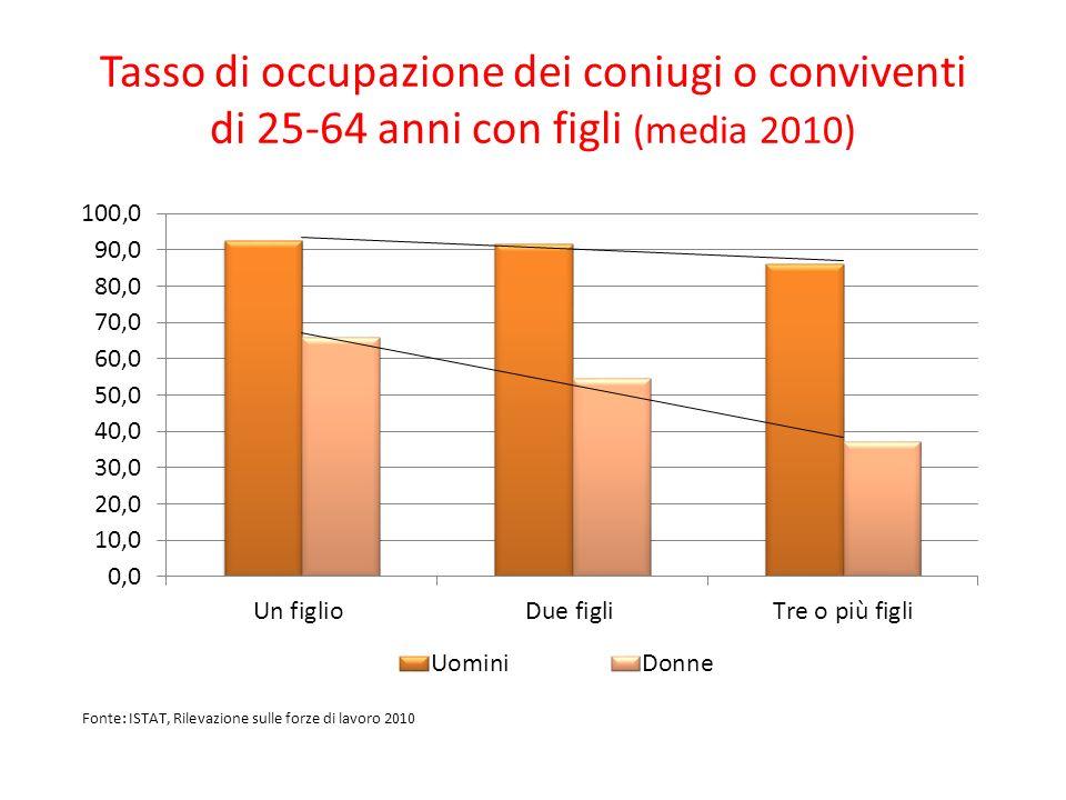 Tasso di occupazione dei coniugi o conviventi di 25-64 anni con figli (media 2010) Fonte: ISTAT, Rilevazione sulle forze di lavoro 2010