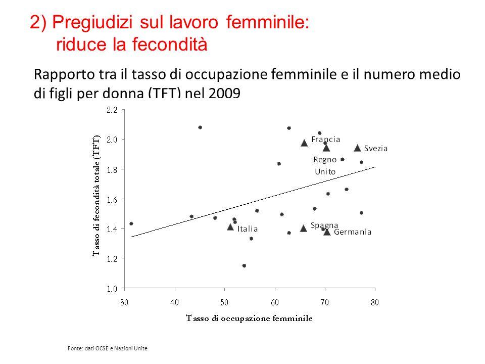 Rapporto tra il tasso di occupazione femminile e il numero medio di figli per donna (TFT) nel 2009 Fonte: dati OCSE e Nazioni Unite 2) Pregiudizi sul