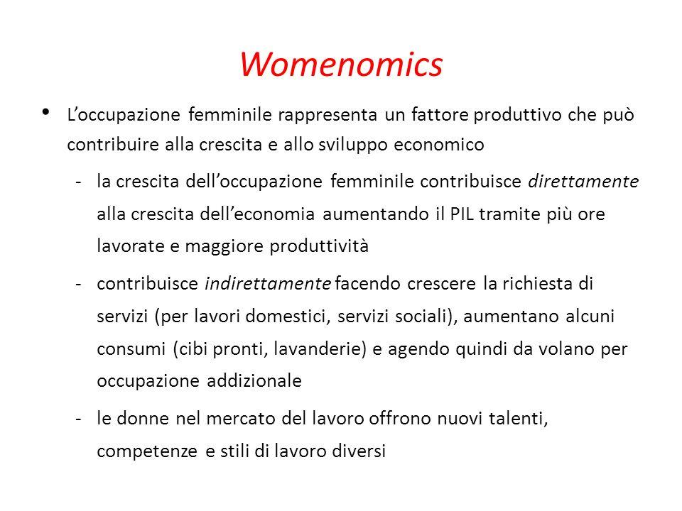 Womenomics Loccupazione femminile rappresenta un fattore produttivo che può contribuire alla crescita e allo sviluppo economico la crescita delloccupa