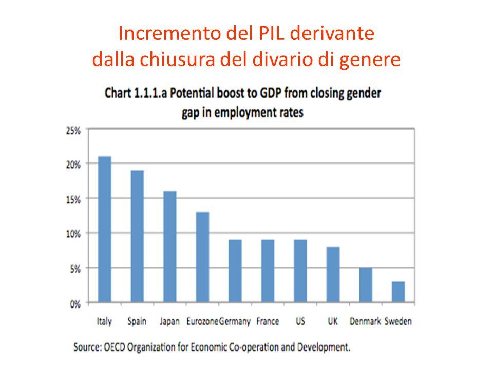 Incremento del PIL derivante dalla chiusura del divario di genere