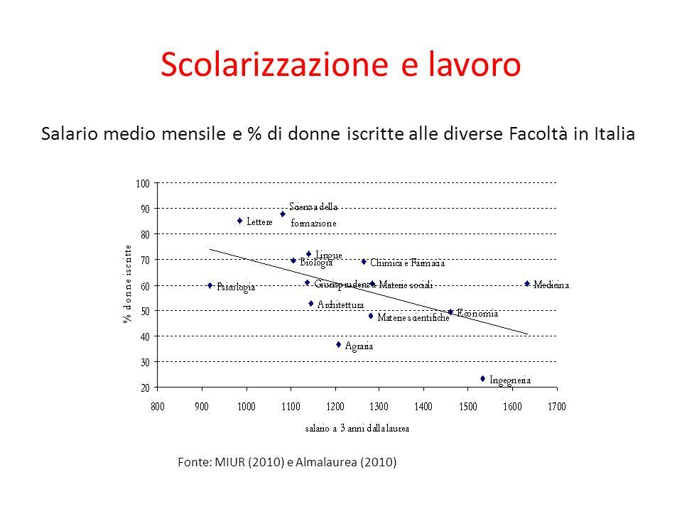 Scolarizzazione e lavoro Salario medio mensile e % di donne iscritte alle diverse Facoltà in Italia Fonte: MIUR (2010) e Almalaurea (2010)