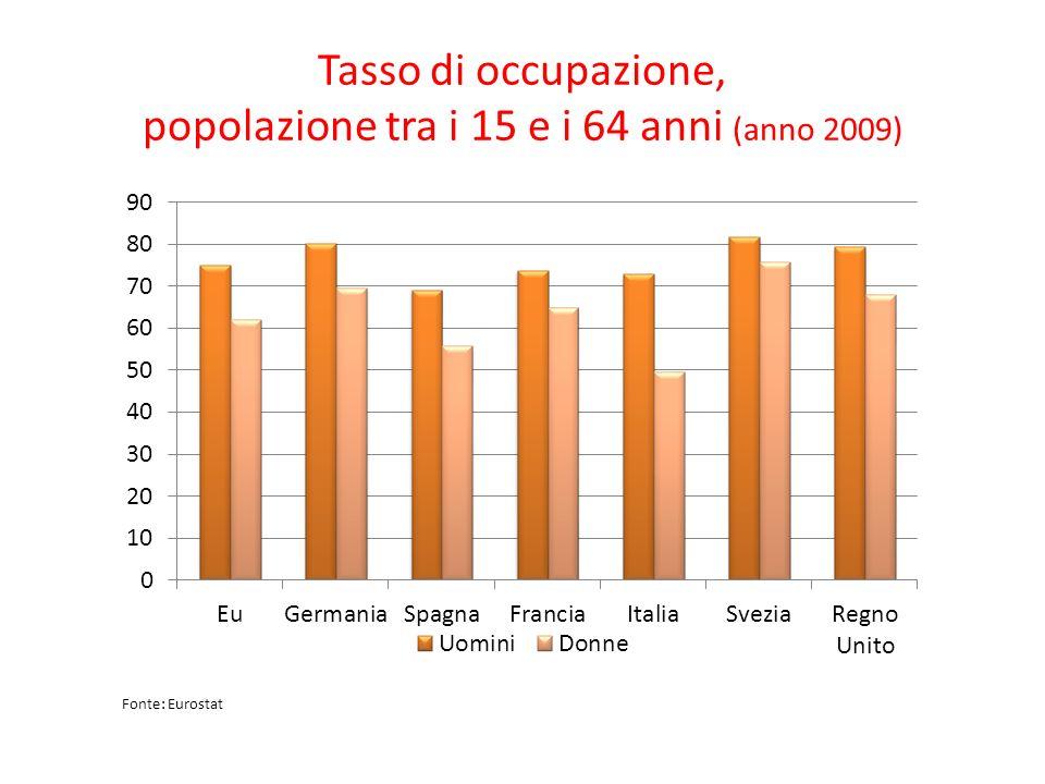 Tasso di occupazione, popolazione tra i 15 e i 64 anni (anno 2009) Fonte: Eurostat