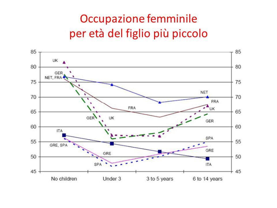 Part-time e lavoro flessibile Possono essere uno strumento di conciliazione per le donne con figli piccoli, consentendo loro di rimanere sul mercato del lavoro Donne che lavorano part-time e numero di figli (2008) Fonte: dati OCSE