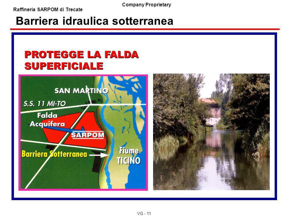 VG - 11 Company Proprietary Raffineria SARPOM di Trecate Barriera idraulica sotterranea PROTEGGE LA FALDA SUPERFICIALE PROTEGGE LA FALDA SUPERFICIALE