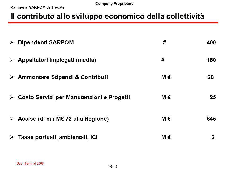 VG - 3 Company Proprietary Raffineria SARPOM di Trecate Il contributo allo sviluppo economico della collettività Dipendenti SARPOM #400 Appaltatori im