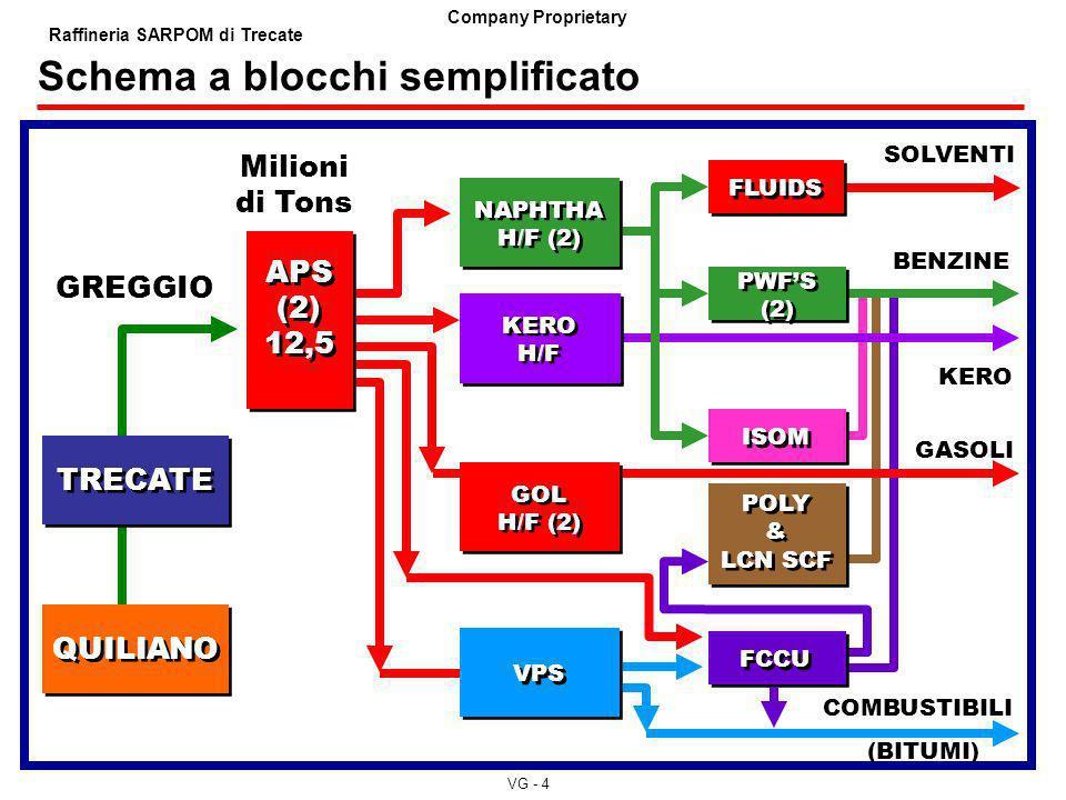 VG - 4 Company Proprietary Raffineria SARPOM di Trecate GOCCIOLAMENTO FALDA SUPERFICIALE GREGGIO TRECATE Milioni di Tons QUILIANO NAPHTHA H/F (2) NAPH