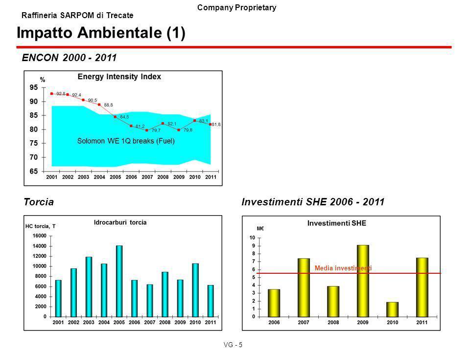 VG - 5 Company Proprietary Raffineria SARPOM di Trecate Impatto Ambientale (1) ENCON 2000 - 2011 Torcia Investimenti SHE 2006 - 2011 Media investiment