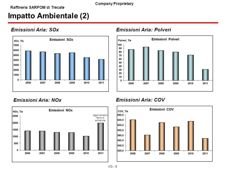 VG - 6 Company Proprietary Raffineria SARPOM di Trecate Impatto Ambientale (2) Emissioni Aria: SOxEmissioni Aria: Polveri Emissioni Aria: NOx Emission