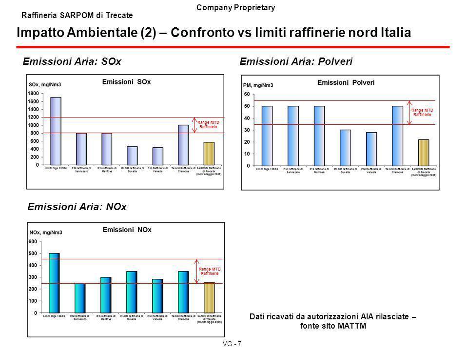 VG - 7 Company Proprietary Raffineria SARPOM di Trecate Range MTD Raffinerie Impatto Ambientale (2) – Confronto vs limiti raffinerie nord Italia Emiss