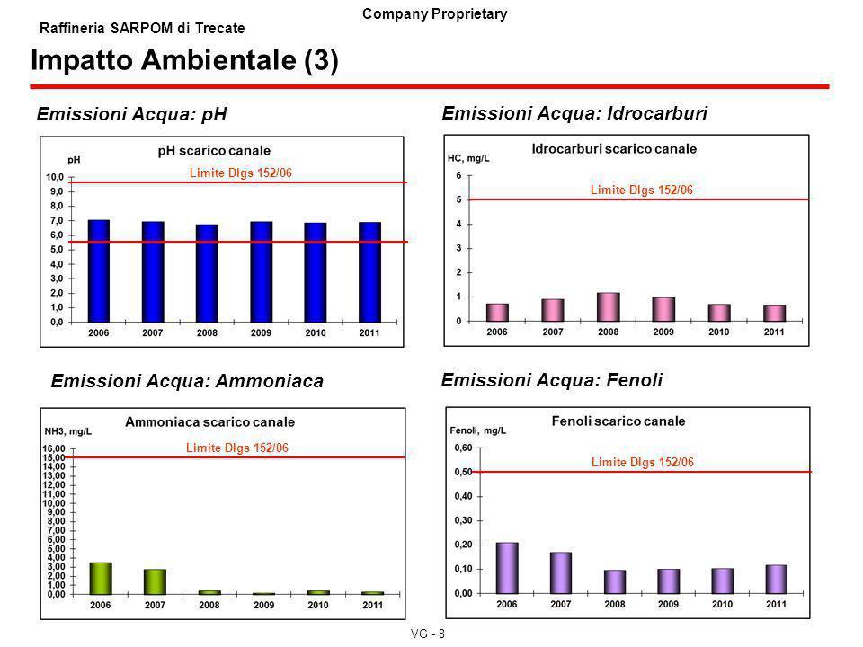 VG - 8 Company Proprietary Raffineria SARPOM di Trecate Impatto Ambientale (3) Emissioni Acqua: Idrocarburi Emissioni Acqua: Ammoniaca Emissioni Acqua