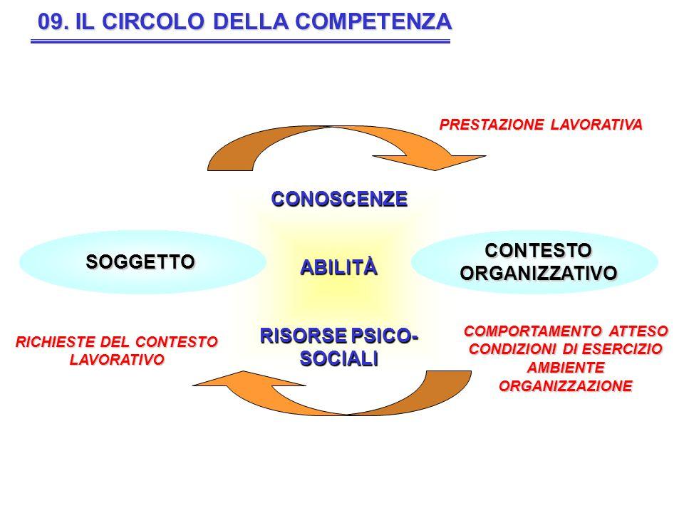 CONOSCENZEABILITÀ RISORSE PSICO- SOCIALI 09. IL CIRCOLO DELLA COMPETENZA SOGGETTO COMPORTAMENTO ATTESO CONDIZIONI DI ESERCIZIO AMBIENTEORGANIZZAZIONE