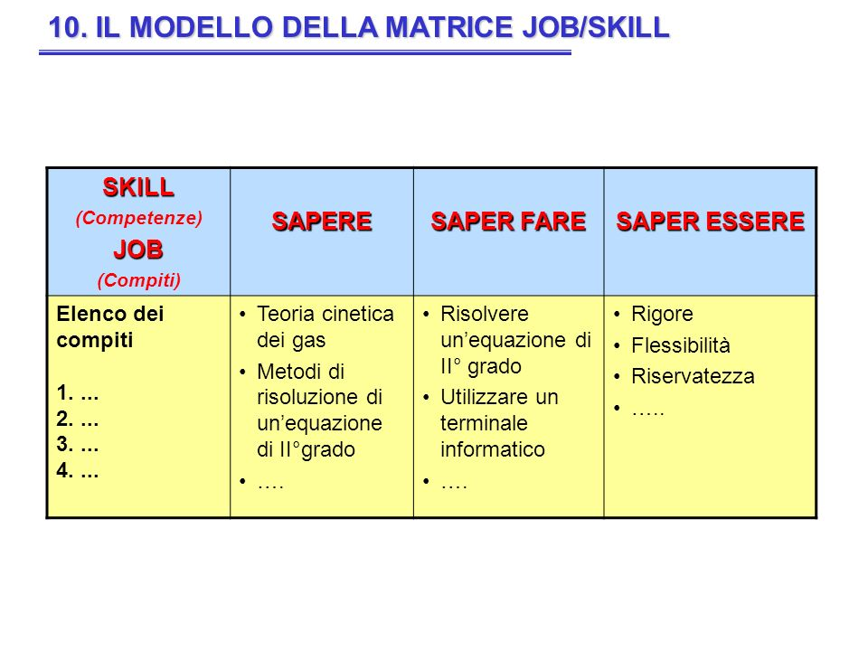 10. IL MODELLO DELLA MATRICE JOB/SKILL SKILL (Competenze)JOB (Compiti)SAPERE SAPER FARE SAPER ESSERE Elenco dei compiti 1.... 2.... 3.... 4.... Teoria