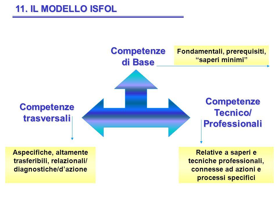 11. IL MODELLO ISFOL Competenze di Base Competenze Tecnico/ Professionali Competenze trasversali Fondamentali, prerequisiti, saperi minimi Aspecifiche