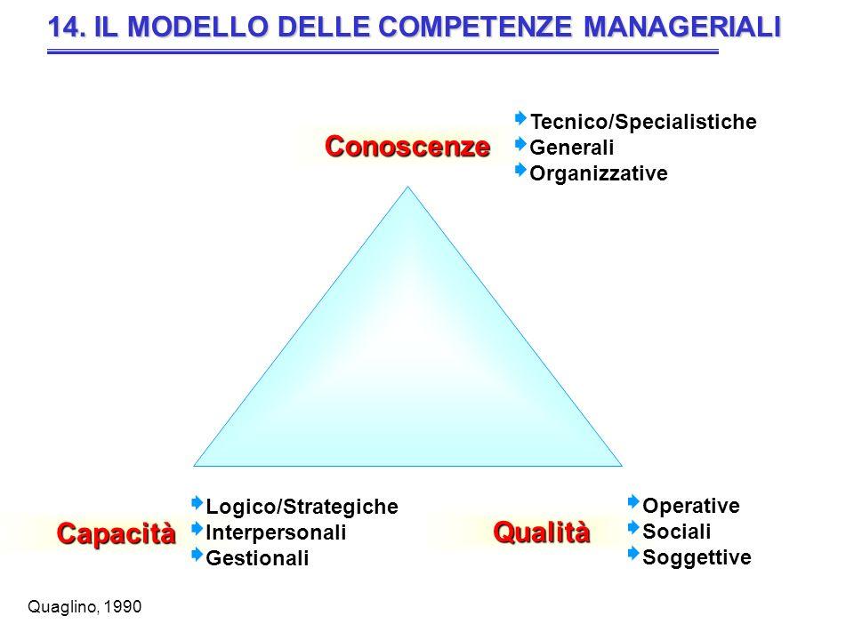 14. IL MODELLO DELLE COMPETENZE MANAGERIALI Conoscenze Qualità Capacità Tecnico/Specialistiche Generali Organizzative Operative Sociali Soggettive Log