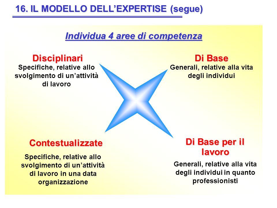 16. IL MODELLO DELLEXPERTISE (segue) Individua 4 aree di competenza Di Base Di Base per il lavoro Disciplinari Contestualizzate Generali, relative all