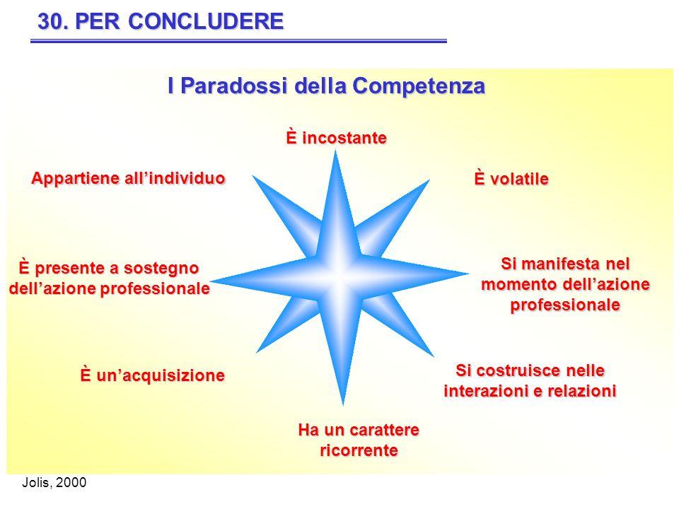 I Paradossi della Competenza 30. PER CONCLUDERE Appartiene allindividuo È incostante È volatile Si manifesta nel momento dellazione professionale Si c