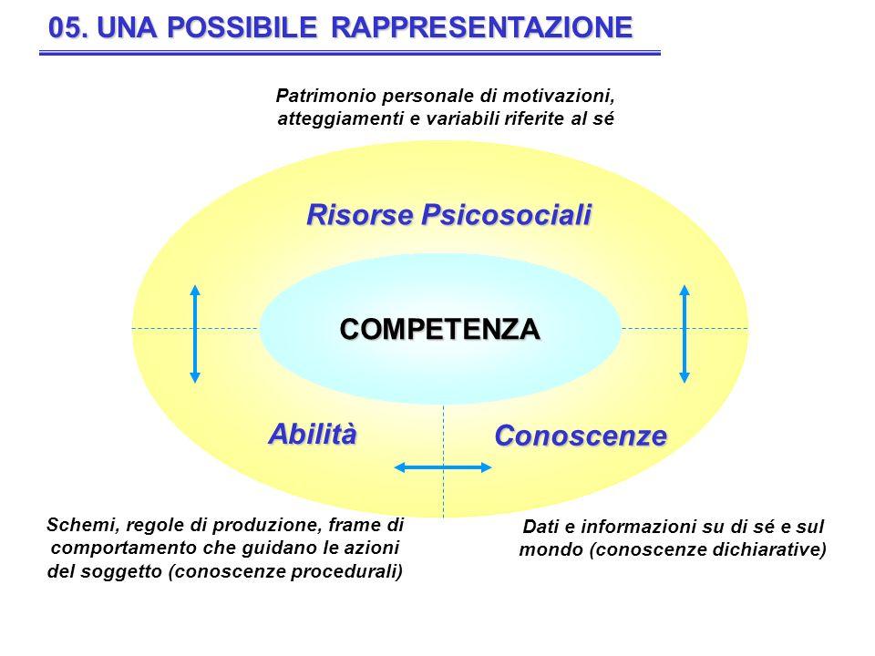 COMPETENZA PROFESSIONAL E CONOSCENZASAPERE ABILITÀ ABILITÀ MOTORIE ABILITÀ COGNITIVE COMPORTAMENTO AZIONE ORGANIZZATIVA IDENTITÀ PERSONALE E PROFESSIONALE Caratteristiche personali Patrimonio personale Risorse psicosociali Temperamento Disposizione Dote-dotazione Attitudine Talento Personalità Qualità Predisposizione Produttività Efficienza Efficacia Prestazione Obiettivi Risultati Scopo Soddisfazione Strategie di apprendimento Stili di apprendimento Esperienze Autoefficacia Motivazione Intenzione Fiducia in sé Immagine di sé Emozione Coinvolgimento Impegno Interesse Empowerment Autostima 06.
