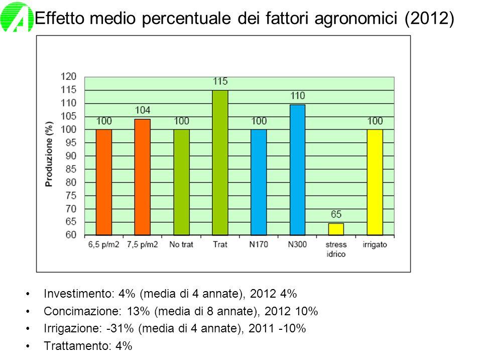 Effetto medio percentuale dei fattori agronomici (2012) Investimento: 4% (media di 4 annate), 2012 4% Concimazione: 13% (media di 8 annate), 2012 10%