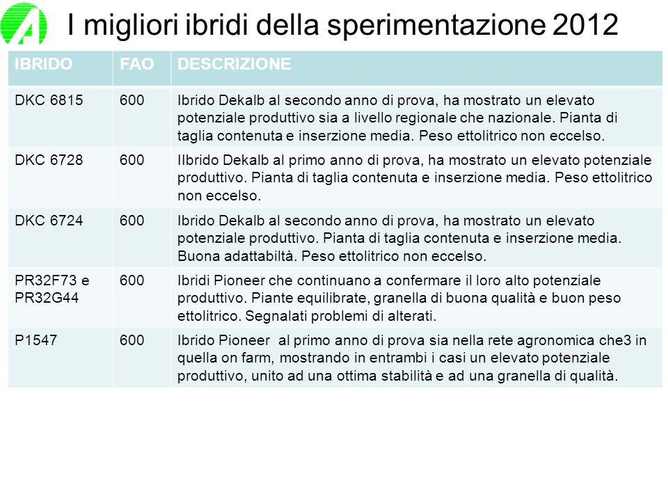 I migliori ibridi della sperimentazione 2012 IBRIDOFAODESCRIZIONE DKC 6815600Ibrido Dekalb al secondo anno di prova, ha mostrato un elevato potenziale