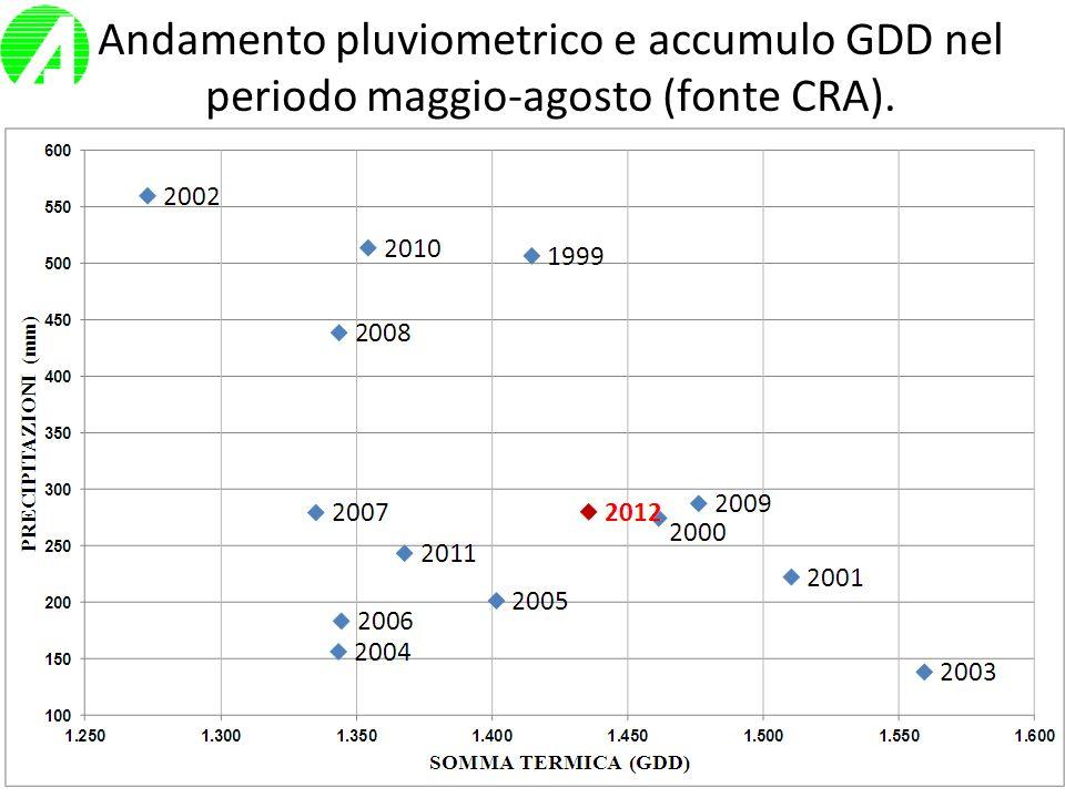 Rete on farm Dato il basso numero di campi realizzati in Piemonte, solamente 9, e la loro concentrazione esclusiva in Provincia di Cuneo (8 campi), i dati saranno presentati insieme alle prove della Regione Lombardia.