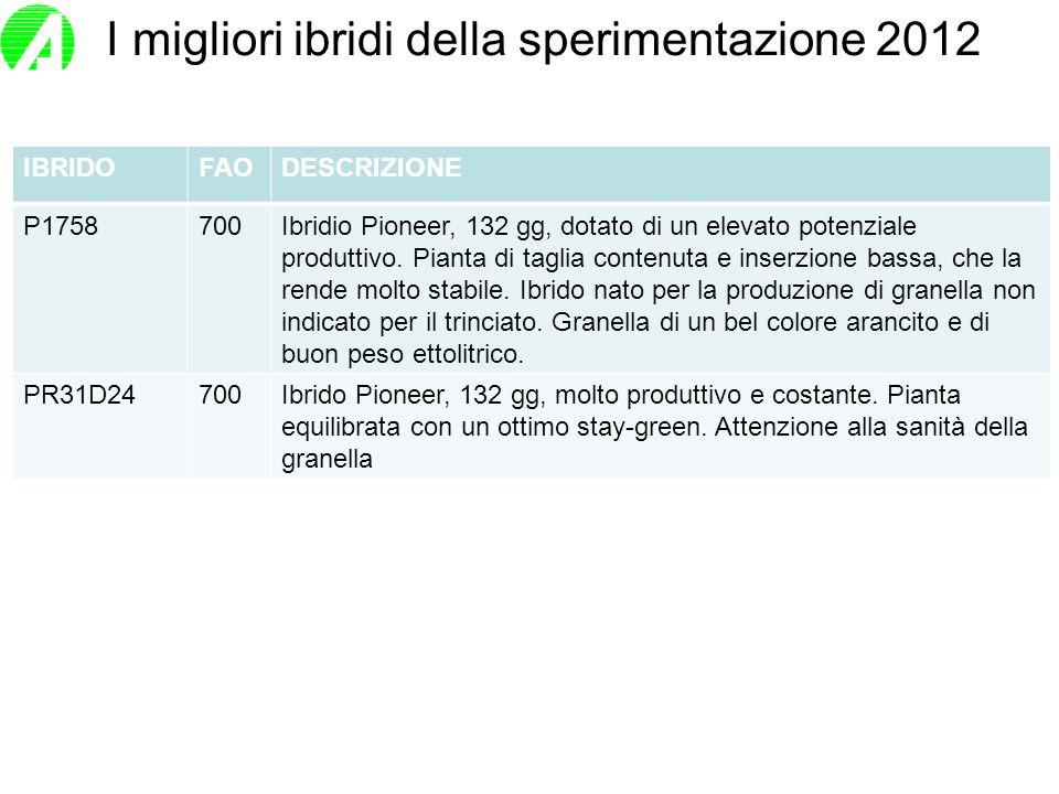 I migliori ibridi della sperimentazione 2012 IBRIDOFAODESCRIZIONE P1758700Ibridio Pioneer, 132 gg, dotato di un elevato potenziale produttivo. Pianta
