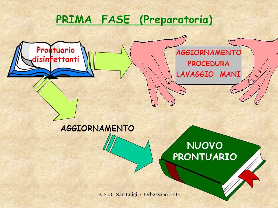A.S.O. San Luigi - Orbassano 5/051 AGGIORNAMENTO NUOVO PRONTUARIO Prontuario disinfettanti PRIMA FASE (Preparatoria) AGGIORNAMENTO PROCEDURA LAVAGGIO