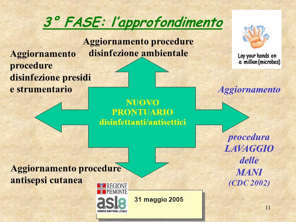 11 3° FASE: lapprofondimento 31 maggio 2005 NUOVO PRONTUARIO disinfettanti/antisettici Aggiornamento procedure disinfezione ambientale Aggiornamento p