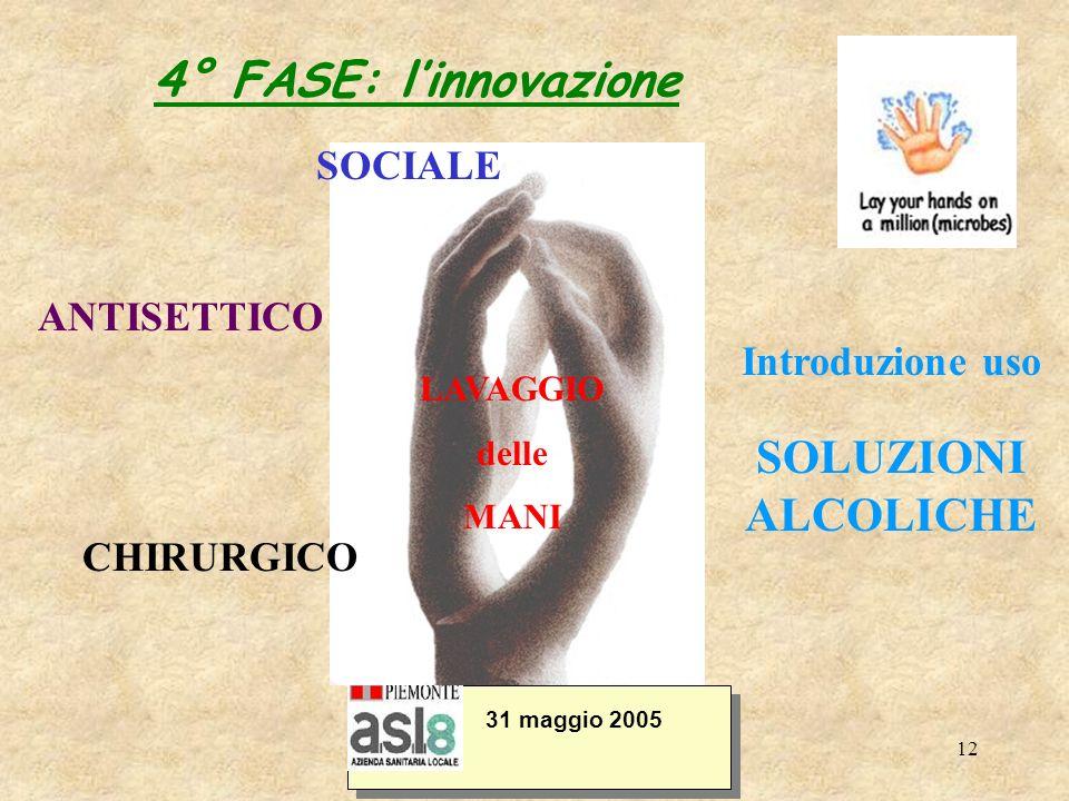 12 4° FASE: linnovazione 31 maggio 2005 ANTISETTICO CHIRURGICO Introduzione uso SOLUZIONI ALCOLICHE LAVAGGIO delle MANI SOCIALE