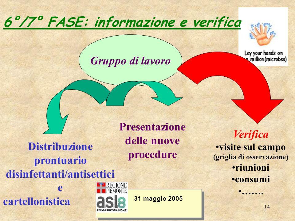 14 31 maggio 2005 Distribuzione prontuario disinfettanti/antisettici e cartellonistica 6°/7° FASE: informazione e verifica Presentazione delle nuove p