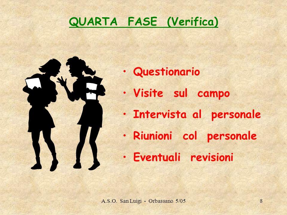 A.S.O. San Luigi - Orbassano 5/058 Questionario Visite sul campo Intervista al personale Riunioni col personale Eventuali revisioni QUARTA FASE (Verif