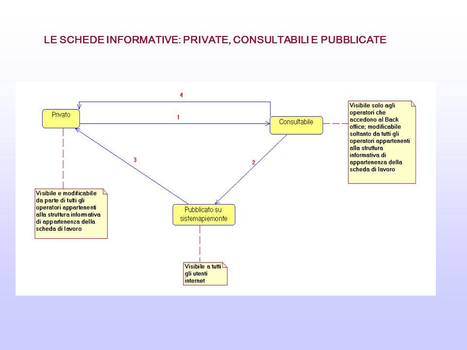 LE SCHEDE INFORMATIVE: PRIVATE, CONSULTABILI E PUBBLICATE