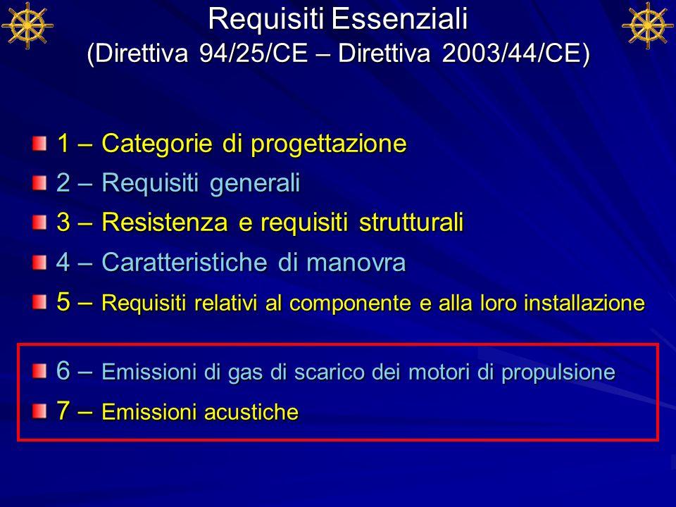 Requisiti Essenziali (Direttiva 94/25/CE – Direttiva 2003/44/CE) 1 – Categorie di progettazione 2 – Requisiti generali 3 – Resistenza e requisiti stru