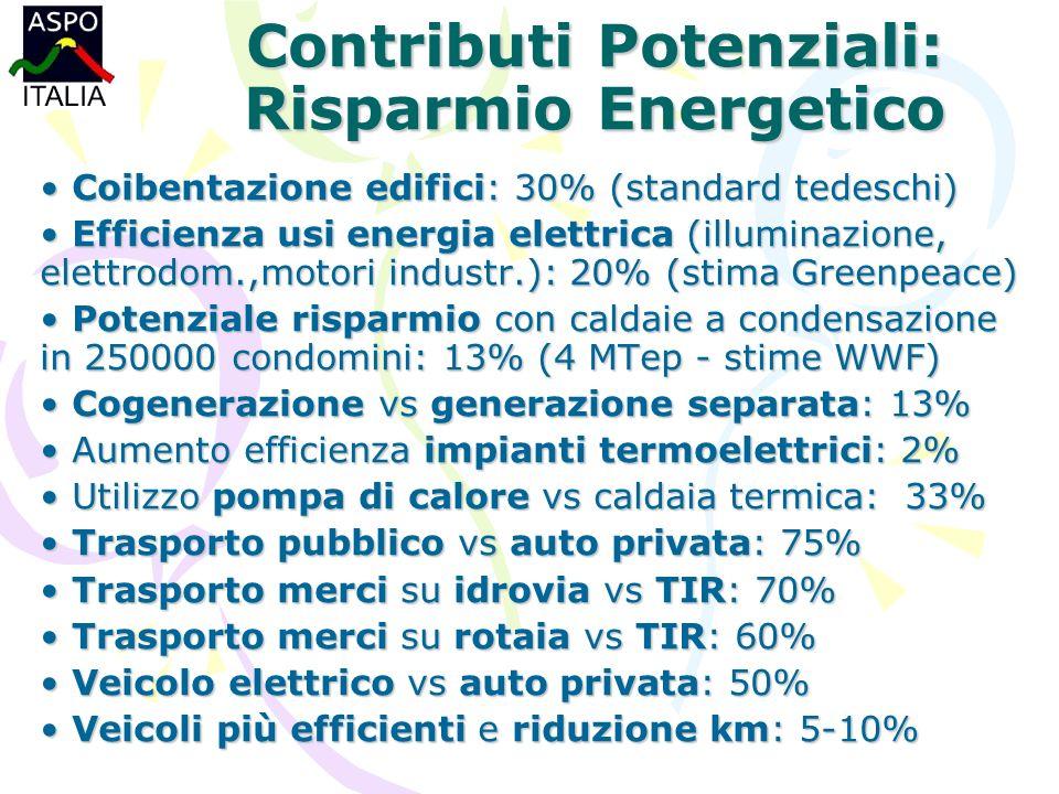 Contributi Potenziali: Risparmio Energetico Coibentazione edifici: 30% (standard tedeschi) Coibentazione edifici: 30% (standard tedeschi) Efficienza usi energia elettrica (illuminazione, elettrodom.,motori industr.): 20% (stima Greenpeace) Efficienza usi energia elettrica (illuminazione, elettrodom.,motori industr.): 20% (stima Greenpeace) Potenziale risparmio con caldaie a condensazione in 250000 condomini: 13% (4 MTep - stime WWF) Potenziale risparmio con caldaie a condensazione in 250000 condomini: 13% (4 MTep - stime WWF) Cogenerazione vs generazione separata: 13% Cogenerazione vs generazione separata: 13% Aumento efficienza impianti termoelettrici: 2% Aumento efficienza impianti termoelettrici: 2% Utilizzo pompa di calore vs caldaia termica: 33% Utilizzo pompa di calore vs caldaia termica: 33% Trasporto pubblico vs auto privata: 75% Trasporto pubblico vs auto privata: 75% Trasporto merci su idrovia vs TIR: 70% Trasporto merci su idrovia vs TIR: 70% Trasporto merci su rotaia vs TIR: 60% Trasporto merci su rotaia vs TIR: 60% Veicolo elettrico vs auto privata: 50% Veicolo elettrico vs auto privata: 50% Veicoli più efficienti e riduzione km: 5-10% Veicoli più efficienti e riduzione km: 5-10%