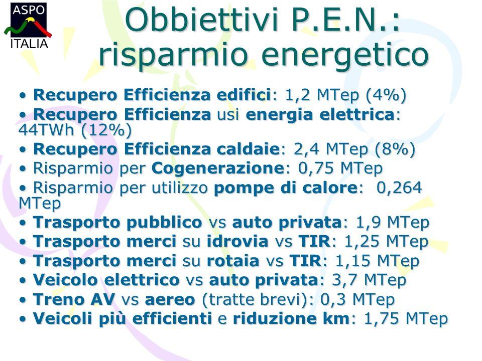 Obbiettivi P.E.N.: risparmio energetico Recupero Efficienza edifici: 1,2 MTep (4%) Recupero Efficienza edifici: 1,2 MTep (4%) Recupero Efficienza usi energia elettrica: 44TWh (12%) Recupero Efficienza usi energia elettrica: 44TWh (12%) Recupero Efficienza caldaie: 2,4 MTep (8%) Recupero Efficienza caldaie: 2,4 MTep (8%) Risparmio per Cogenerazione: 0,75 MTep Risparmio per Cogenerazione: 0,75 MTep Risparmio per utilizzo pompe di calore: 0,264 MTep Risparmio per utilizzo pompe di calore: 0,264 MTep Trasporto pubblico vs auto privata: 1,9 MTep Trasporto pubblico vs auto privata: 1,9 MTep Trasporto merci su idrovia vs TIR: 1,25 MTep Trasporto merci su idrovia vs TIR: 1,25 MTep Trasporto merci su rotaia vs TIR: 1,15 MTep Trasporto merci su rotaia vs TIR: 1,15 MTep Veicolo elettrico vs auto privata: 3,7 MTep Veicolo elettrico vs auto privata: 3,7 MTep Treno AV vs aereo (tratte brevi): 0,3 MTep Treno AV vs aereo (tratte brevi): 0,3 MTep Veicoli più efficienti e riduzione km: 1,75 MTep Veicoli più efficienti e riduzione km: 1,75 MTep