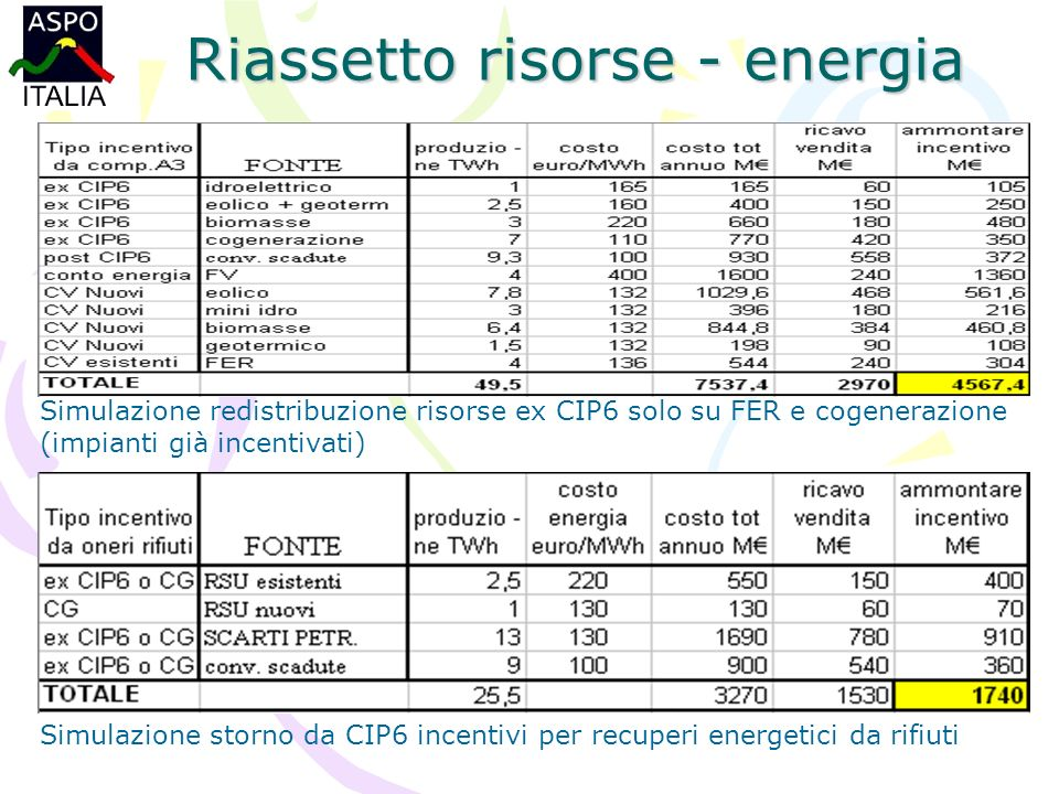 Riassetto risorse - energia Simulazione redistribuzione risorse ex CIP6 solo su FER e cogenerazione (impianti già incentivati) Simulazione storno da CIP6 incentivi per recuperi energetici da rifiuti