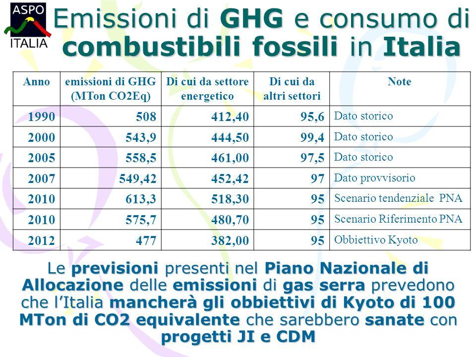 Le previsioni presenti nel Piano Nazionale di Allocazione delle emissioni di gas serra prevedono che lItalia mancherà gli obbiettivi di Kyoto di 100 MTon di CO2 equivalente che sarebbero sanate con progetti JI e CDM Emissioni di GHG e consumo di combustibili fossili in Italia Annoemissioni di GHG (MTon CO2Eq) Di cui da settore energetico Di cui da altri settori Note 1990508412,4095,6 Dato storico 2000543,9444,5099,4 Dato storico 2005558,5461,0097,5 Dato storico 2007549,42452,4297 Dato provvisorio 2010613,3518,3095 Scenario tendenziale PNA 2010575,7480,7095 Scenario Riferimento PNA 2012477382,0095 Obbiettivo Kyoto