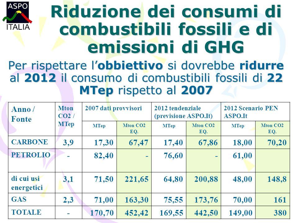 Per rispettare lobbiettivo si dovrebbe ridurre al 2012 il consumo di combustibili fossili di 22 MTep rispetto al 2007 Riduzione dei consumi di combustibili fossili e di emissioni di GHG Anno / Fonte Mton CO2 / MTep 2007 dati provvisori2012 tendenziale (previsione ASPO.It) 2012 Scenario PEN ASPO.It MTepMton CO2 EQ.