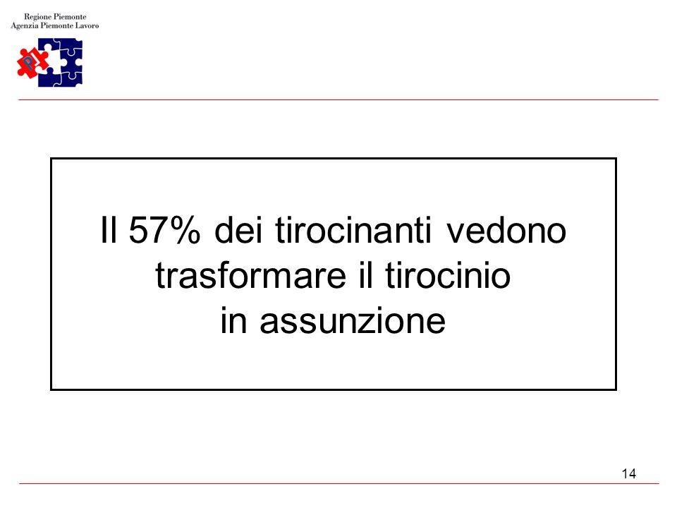 14 Il 57% dei tirocinanti vedono trasformare il tirocinio in assunzione